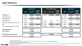 Activision Blizzard Financials Q4 2020